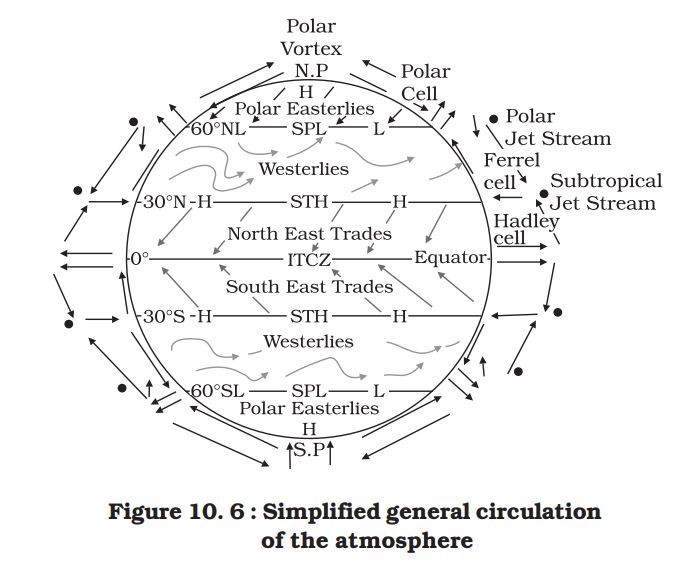 Simplified atmospheric circulation